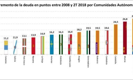 Madrid mantiene una deuda 9,5 puntos inferior a la media de las comunidades autónomas
