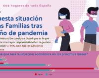 Tercera encuesta sobre la situación de las familias durante el coronavirus: El 85% se han sentido preocupadas y más de la mitad angustiadas