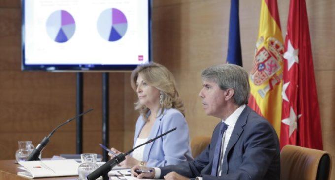 El PIB de la Comunidad de Madrid crece el 3,9 % interanual en el segundo trimestre, al mismo ritmo que la creación de empleo