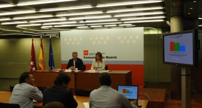 La economía de la Comunidad de Madrid crece un 3,4% en el último año