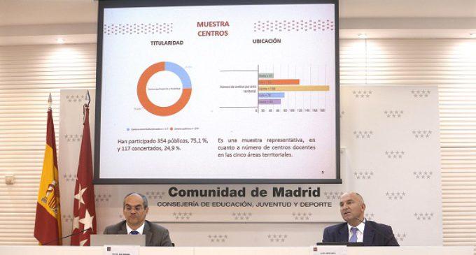 El 57% de los alumnos madrileños víctimas de acoso escolar oculta casi por completo la situación a sus familias