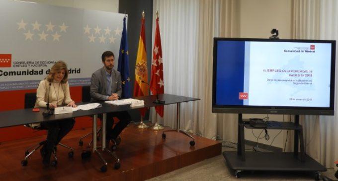 La Comunidad de Madrid es la región en la que más ha crecido el empleo durante 2018