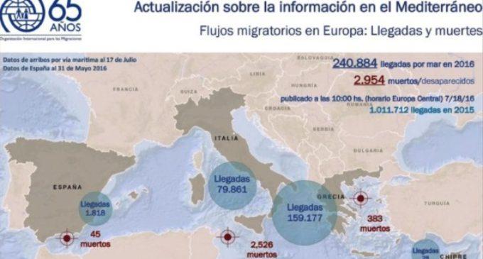 Al menos tres mil migrantes murieron en el Mediterráneo en lo que va del año
