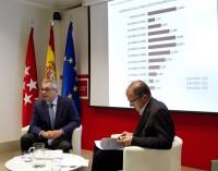 El 13% de la población empadronada en la Comunidad de Madrid es de origen extranjero