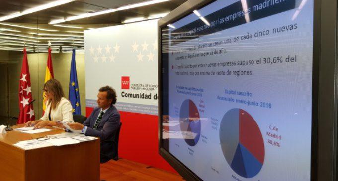 La economía de la Comunidad de Madrid creció un 3,4% interanual en el segundo trimestre de 2016