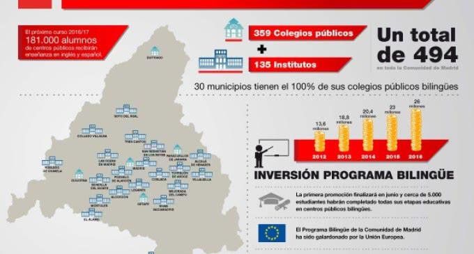 La Comunidad extiende el bilingüismo a 31 colegios públicos e institutos de 24 municipios madrileños